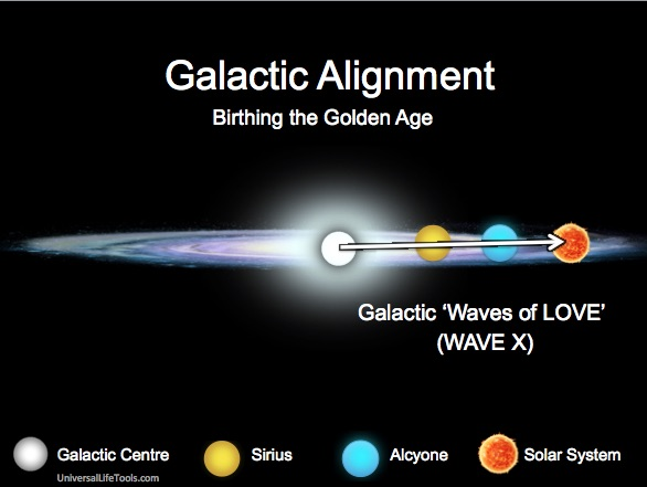4-Galactic-Alignment-Wave-Love-Wave-X14